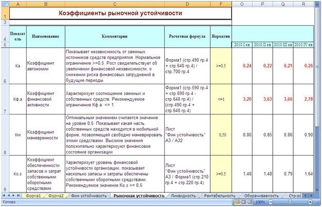 Баланс Анализ Финансовый анализ предприятия  Коэффициенты рыночной устойчивости